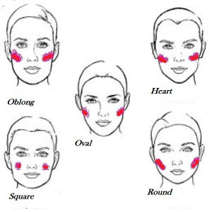 women_face_shape_blush